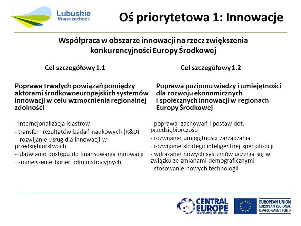 Oś priorytetowa 1: Innowacje