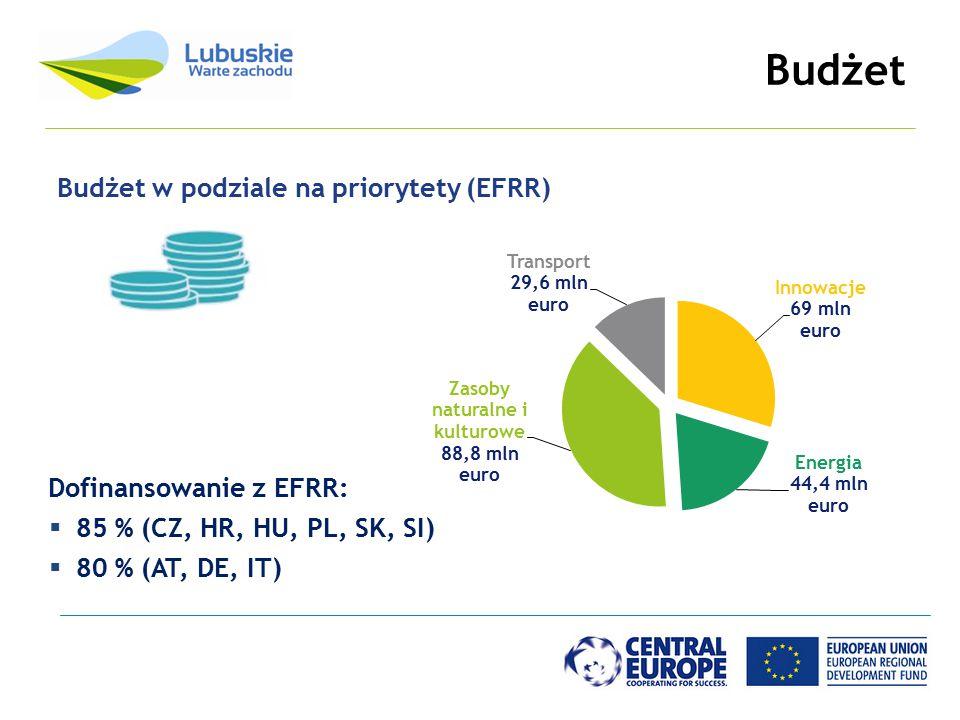 Budżet Budżet w podziale na priorytety (EFRR) Dofinansowanie z EFRR: