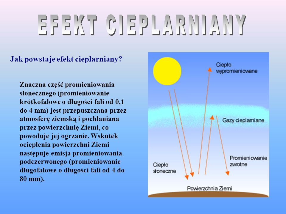 EFEKT CIEPLARNIANY Jak powstaje efekt cieplarniany