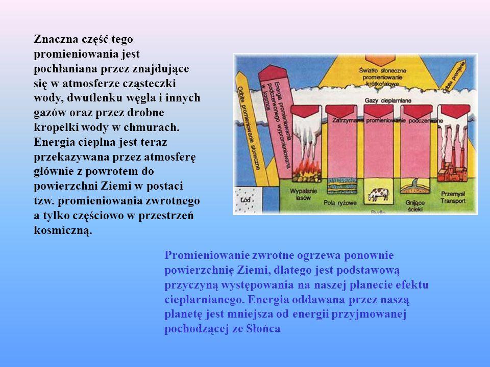 Znaczna część tego promieniowania jest pochłaniana przez znajdujące się w atmosferze cząsteczki wody, dwutlenku węgla i innych gazów oraz przez drobne kropelki wody w chmurach. Energia cieplna jest teraz przekazywana przez atmosferę głównie z powrotem do powierzchni Ziemi w postaci tzw. promieniowania zwrotnego a tylko częściowo w przestrzeń kosmiczną.