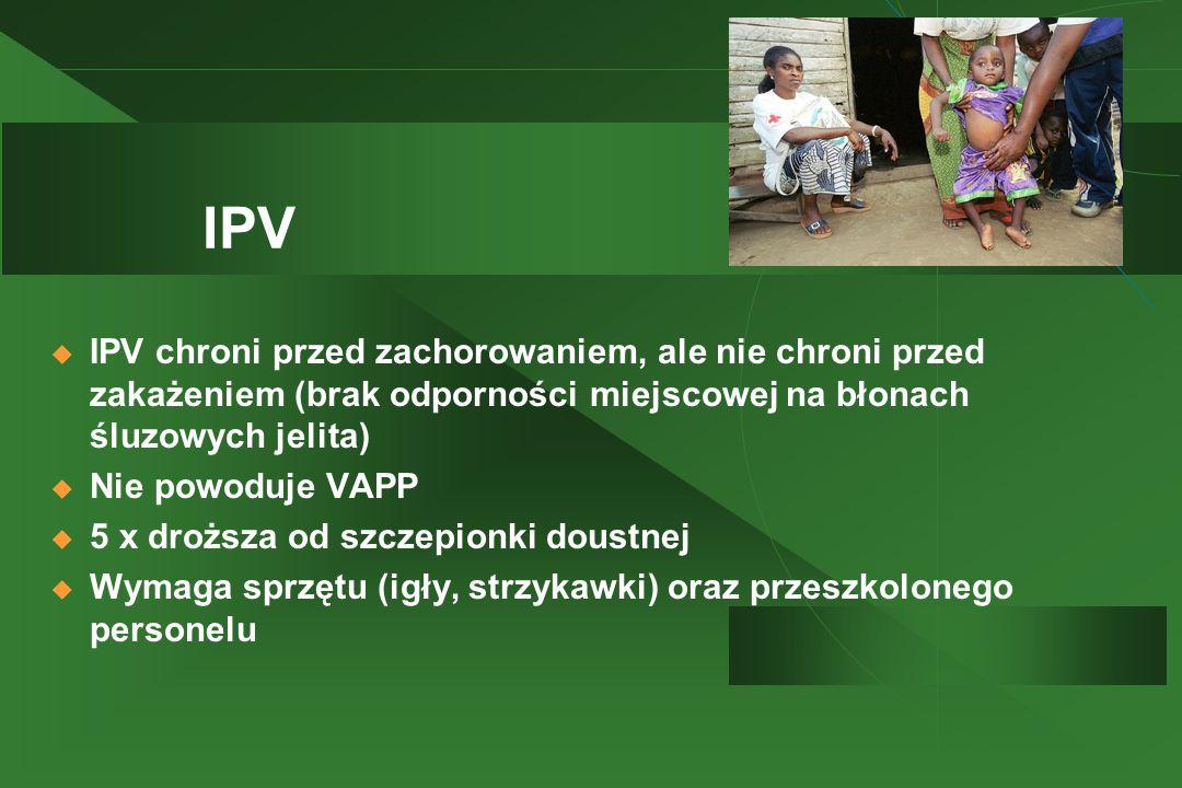 IPV IPV chroni przed zachorowaniem, ale nie chroni przed zakażeniem (brak odporności miejscowej na błonach śluzowych jelita)