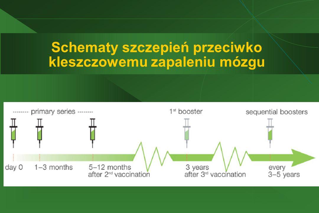 Schematy szczepień przeciwko kleszczowemu zapaleniu mózgu