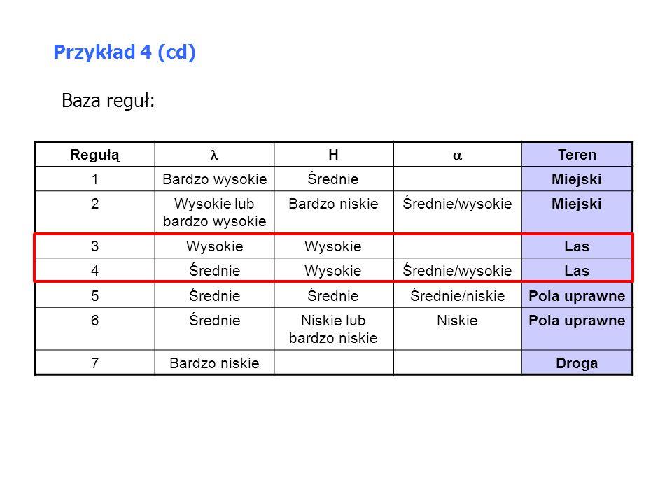 Przykład 4 (cd) Baza reguł: Regułą  H  Teren 1 Bardzo wysokie