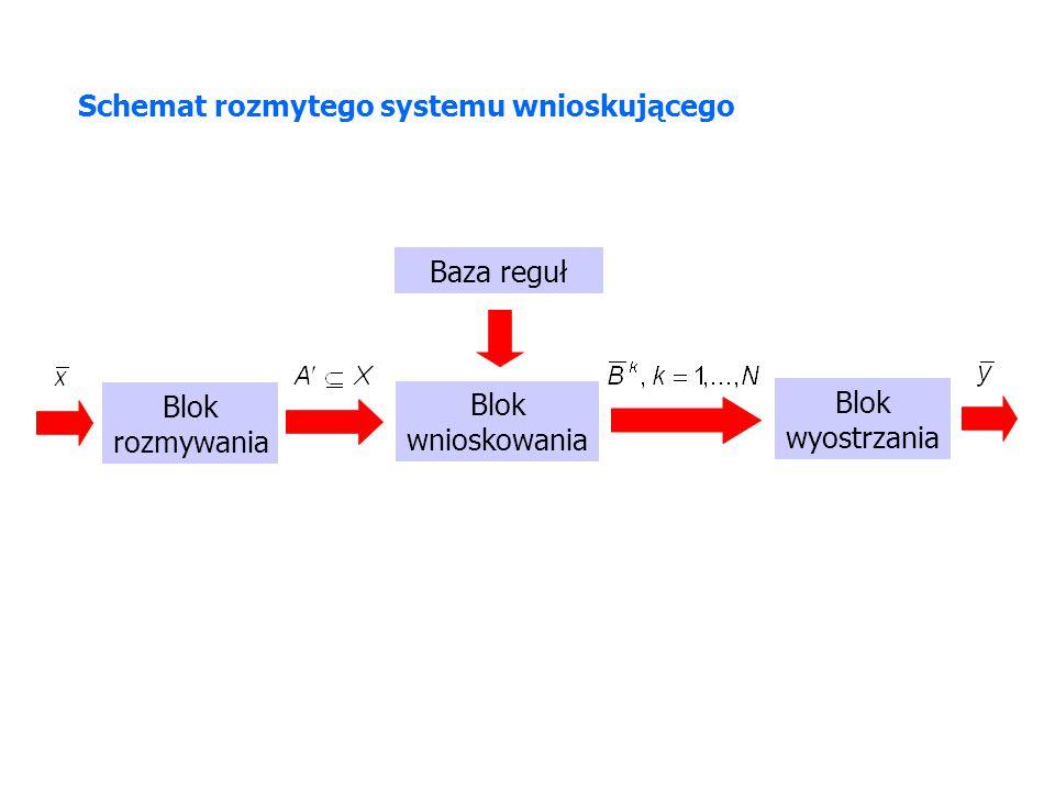 Schemat rozmytego systemu wnioskującego