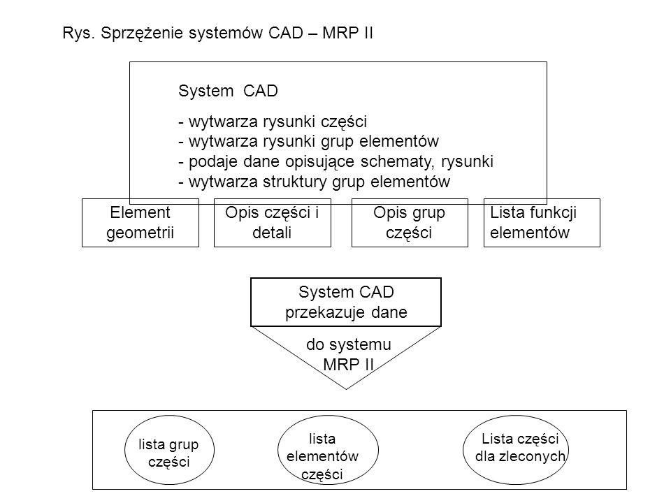 Rys. Sprzężenie systemów CAD – MRP II