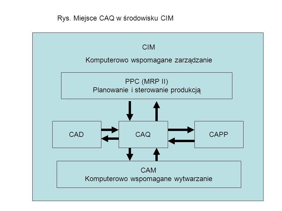 Rys. Miejsce CAQ w środowisku CIM