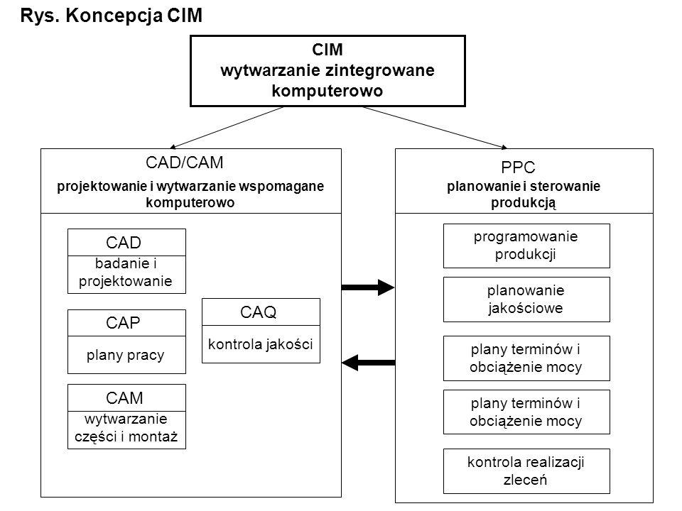 Rys. Koncepcja CIM CIM wytwarzanie zintegrowane komputerowo CAD/CAM
