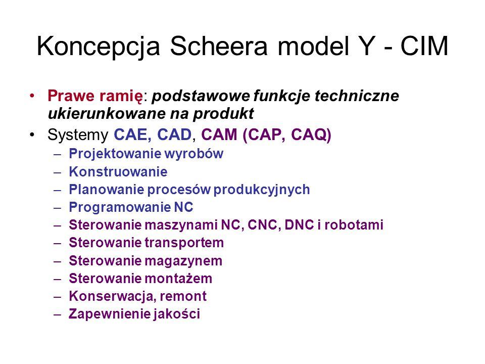Koncepcja Scheera model Y - CIM