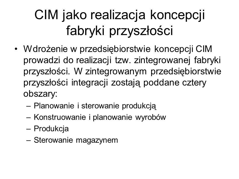CIM jako realizacja koncepcji fabryki przyszłości