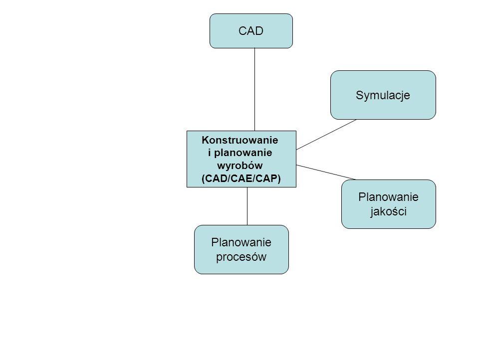 CAD Symulacje Planowanie jakości Planowanie procesów Konstruowanie