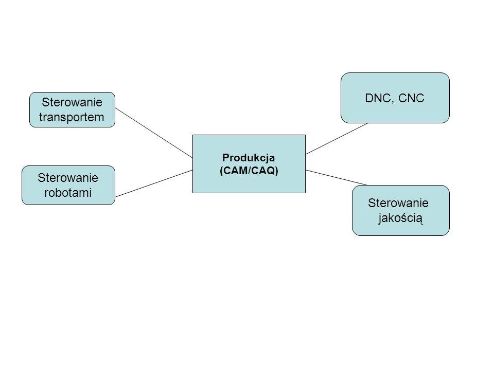 DNC, CNC Sterowanie transportem Sterowanie robotami Sterowanie