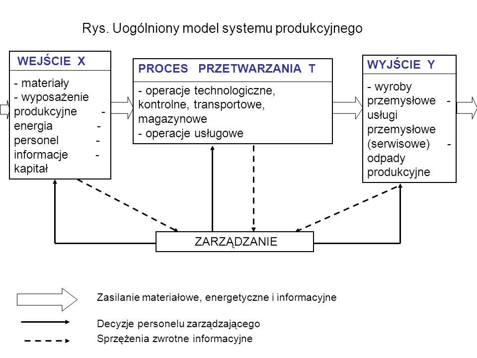 Rys. Uogólniony model systemu produkcyjnego