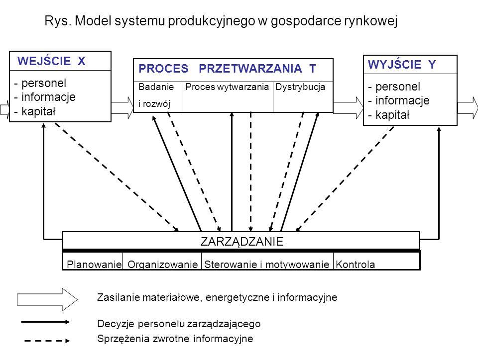 Rys. Model systemu produkcyjnego w gospodarce rynkowej