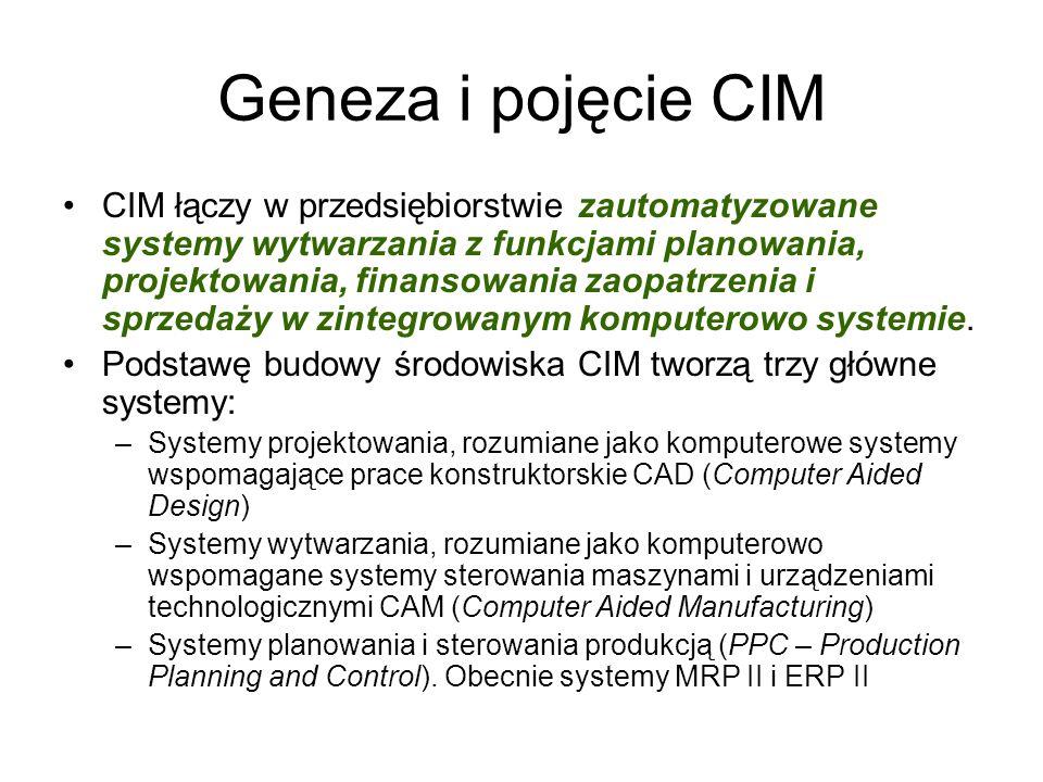 Geneza i pojęcie CIM