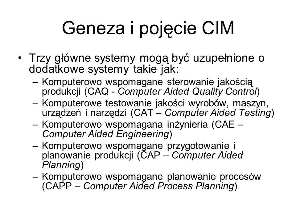 Geneza i pojęcie CIM Trzy główne systemy mogą być uzupełnione o dodatkowe systemy takie jak: