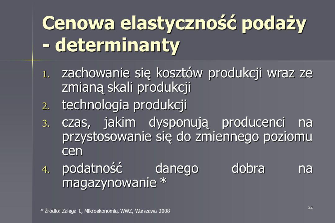 Cenowa elastyczność podaży - determinanty
