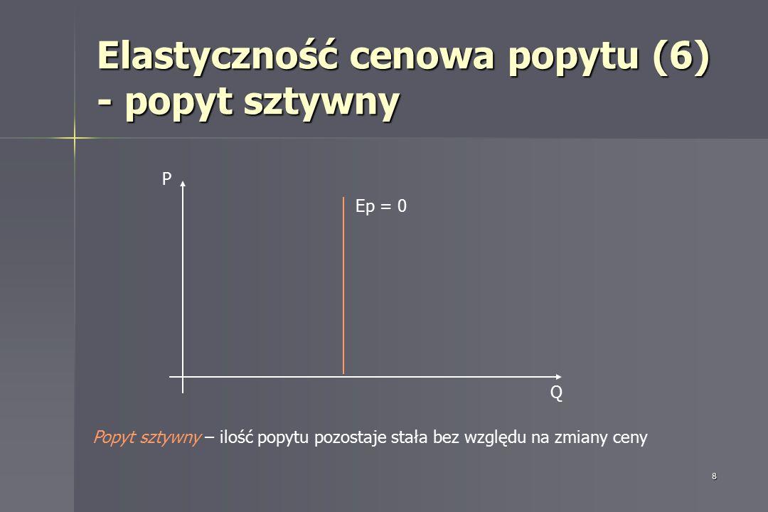 Elastyczność cenowa popytu (6) - popyt sztywny