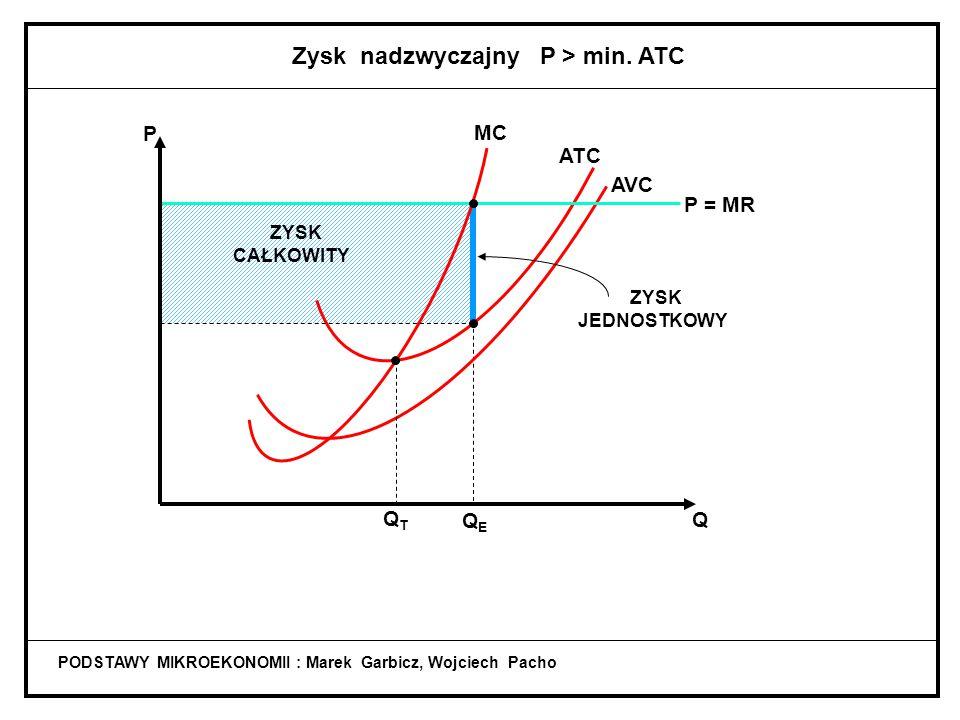 Zysk nadzwyczajny P > min. ATC