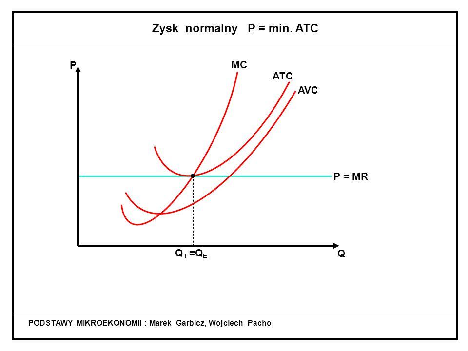 Zysk normalny P = min. ATC
