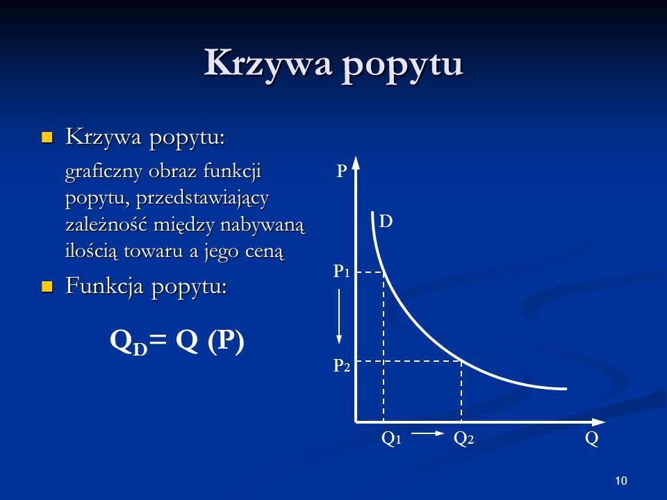 Krzywa popytu QD= Q (P) Krzywa popytu: Funkcja popytu:
