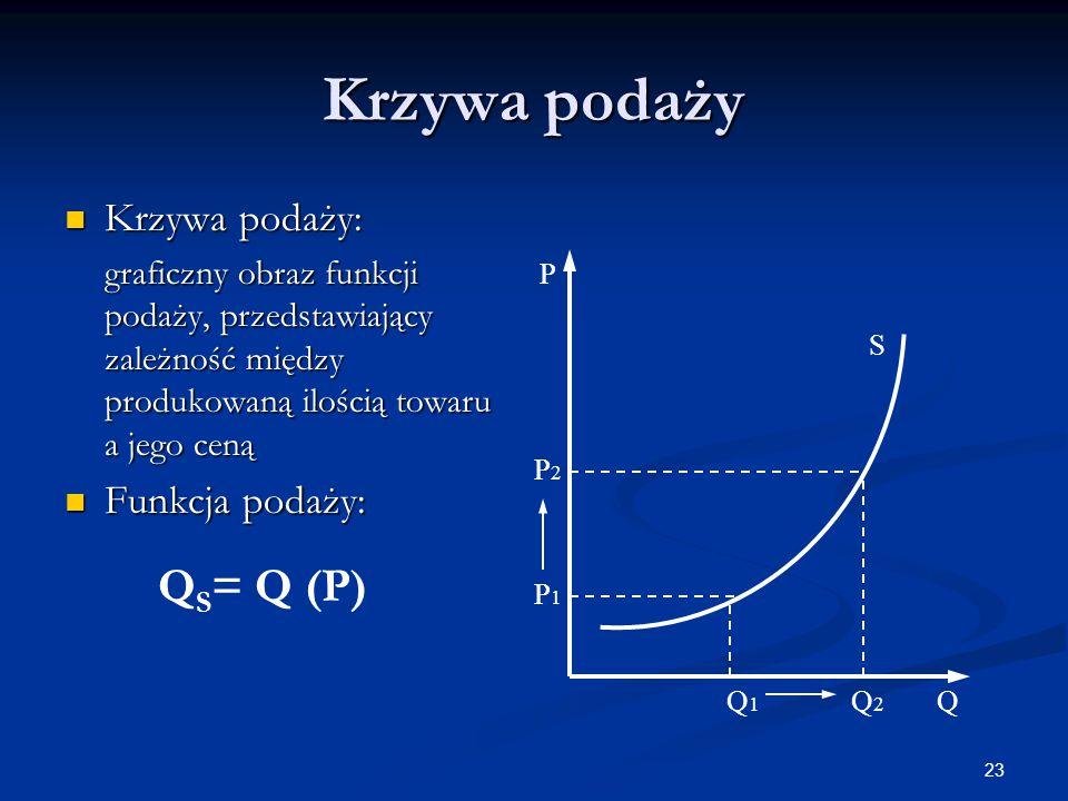 Krzywa podaży QS= Q (P) Krzywa podaży: Funkcja podaży:
