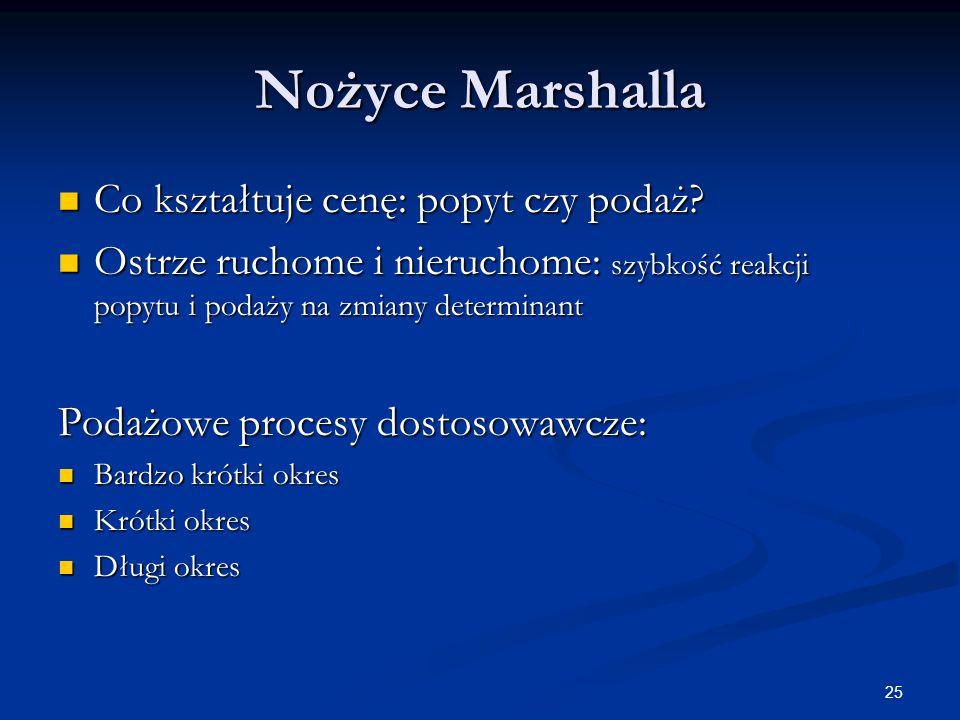 Nożyce Marshalla Co kształtuje cenę: popyt czy podaż