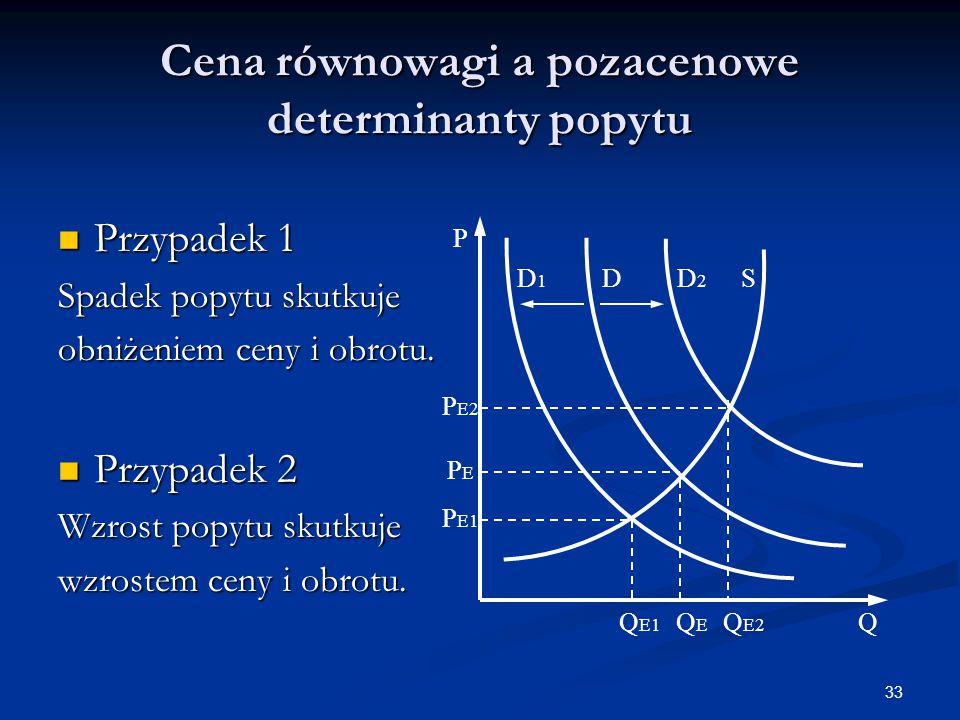 Cena równowagi a pozacenowe determinanty popytu