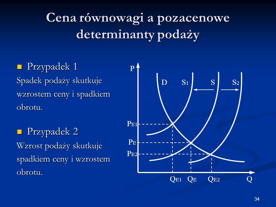 Cena równowagi a pozacenowe determinanty podaży