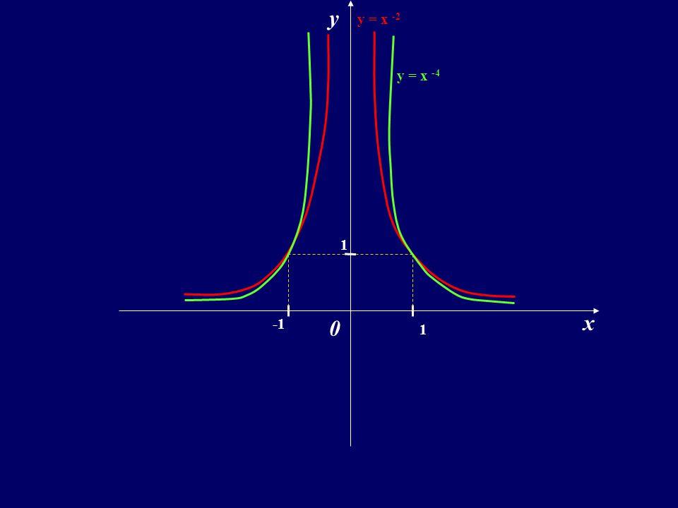 y y = x -2 y = x -4 1 x -1 1