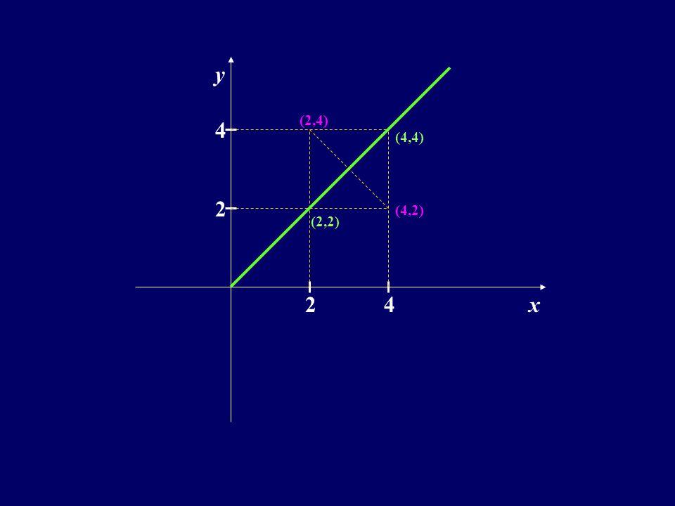 y (2,4) 4 (4,4) 2 (4,2) (2,2) 2 4 x