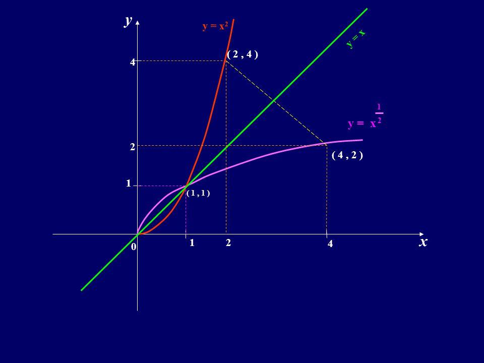 y y = x2 y = x ( 2 , 4 ) 4 1 y = x 2 2 ( 4 , 2 ) 1 ( 1 , 1 ) x 1 2 4