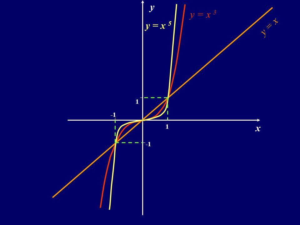 y y = x 3 y = x 5 y = x 1 -1 1 x -1