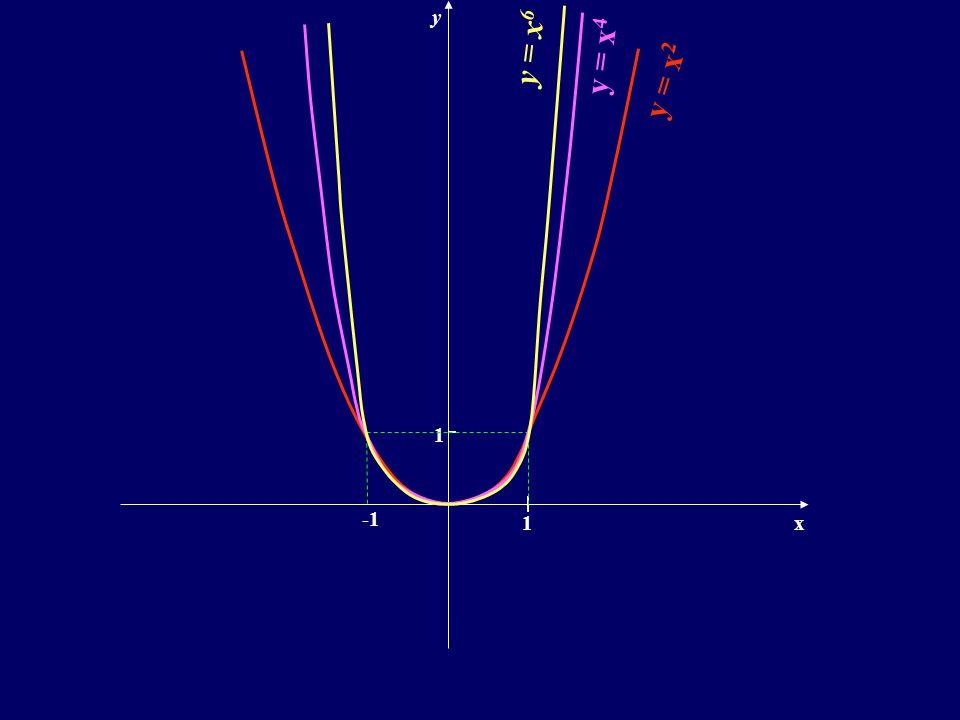 y y = x6 y = x4 y = x2 1 -1 1 x