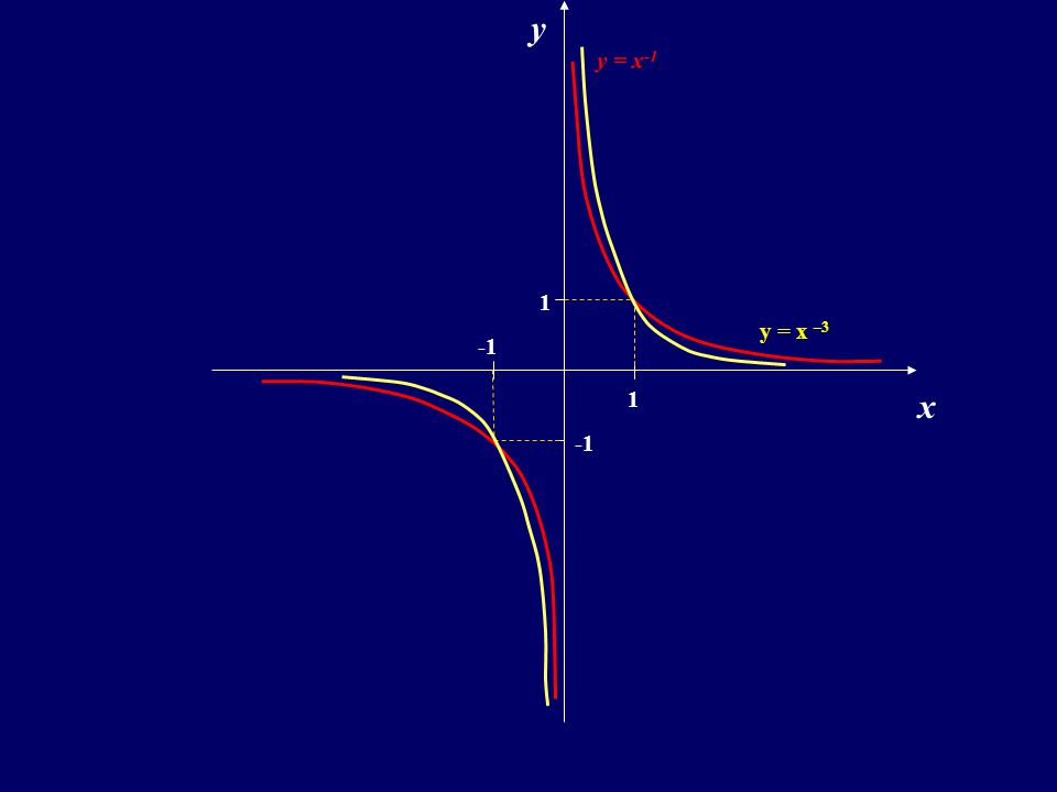 y y = x-1 1 y = x –3 -1 1 x -1
