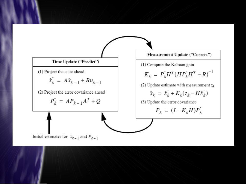 Na slajdzie przedstawiony jest kompletny algorytm Kalmana