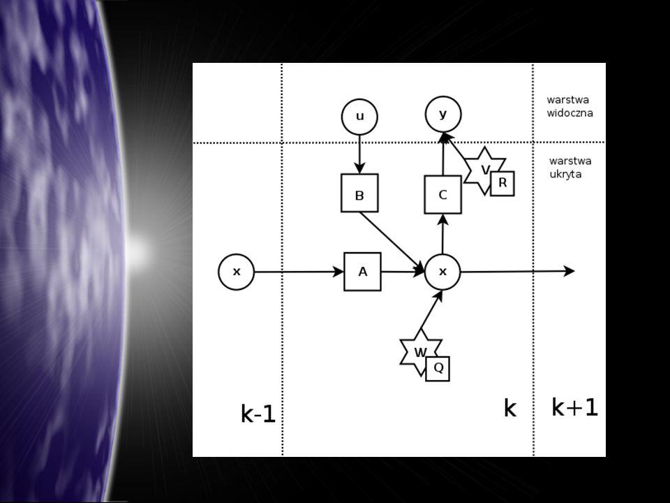 Model obrazujący działanie filtru Kalmana