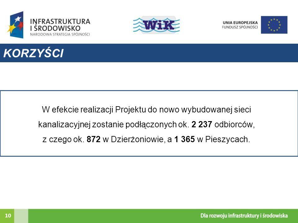 z czego ok. 872 w Dzierżoniowie, a 1 365 w Pieszycach.