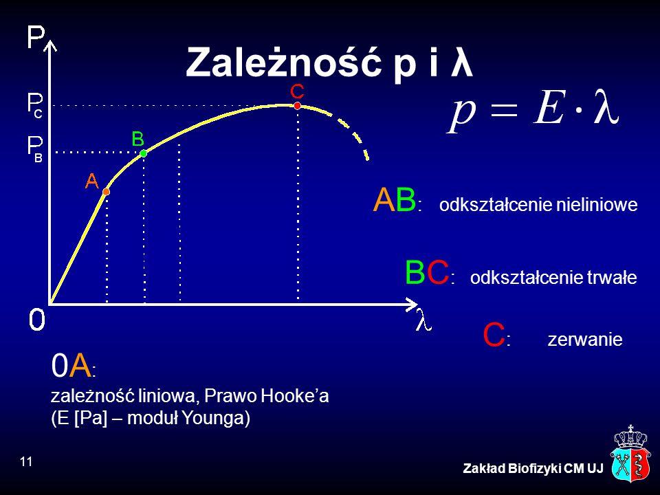 Zależność p i λ AB: odkształcenie nieliniowe BC: odkształcenie trwałe