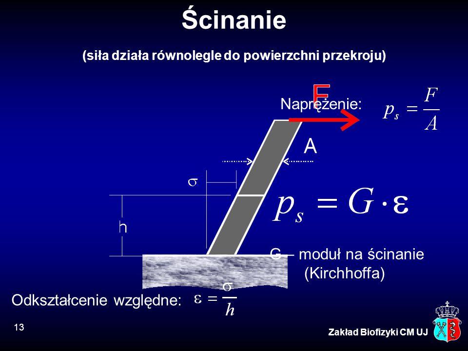 Ścinanie (siła działa równolegle do powierzchni przekroju)