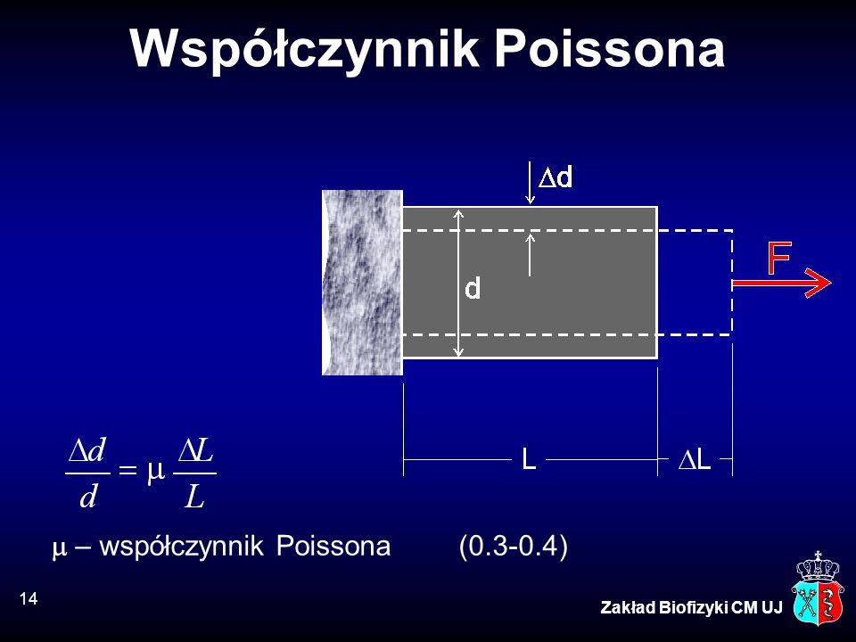 Współczynnik Poissona