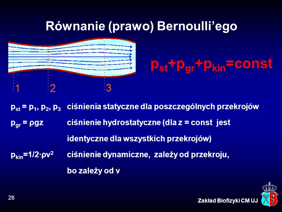 Równanie (prawo) Bernoulli'ego
