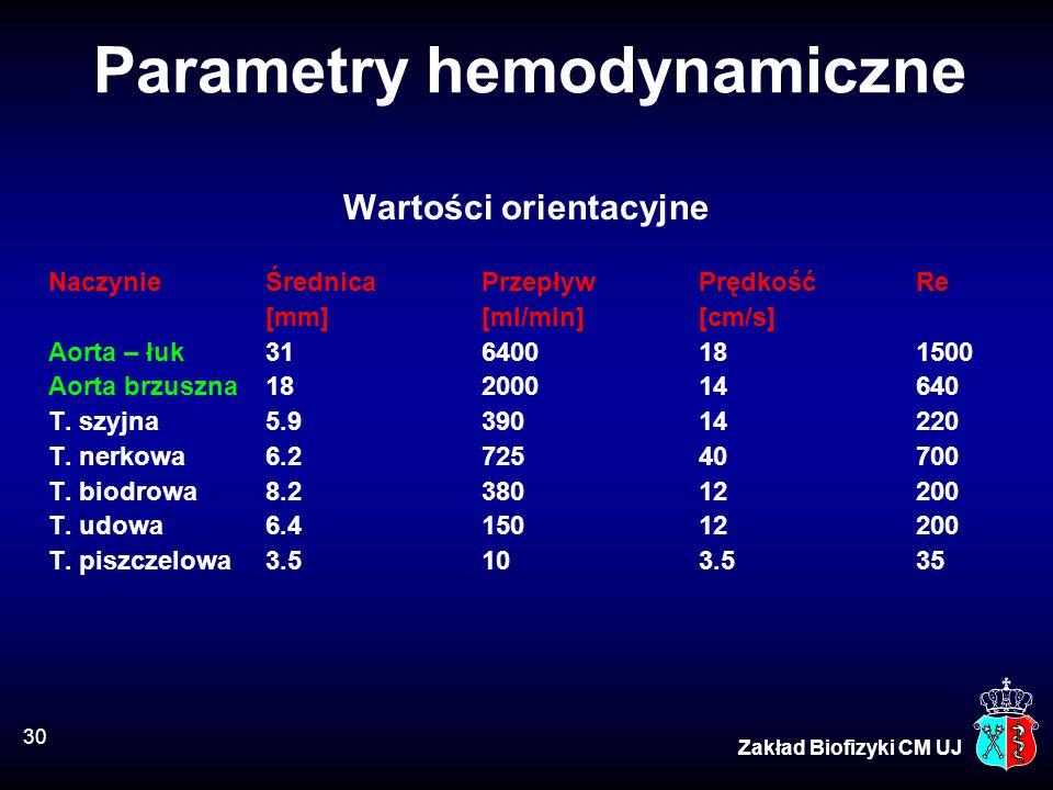 Parametry hemodynamiczne