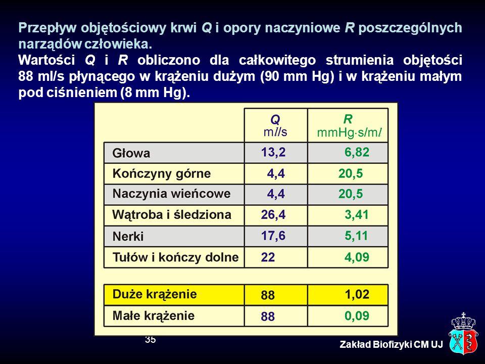 Przepływ objętościowy krwi Q i opory naczyniowe R poszczególnych narządów człowieka.