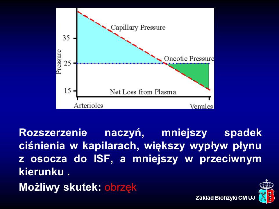 Rozszerzenie naczyń, mniejszy spadek ciśnienia w kapilarach, większy wypływ płynu z osocza do ISF, a mniejszy w przeciwnym kierunku . Możliwy skutek: obrzęk