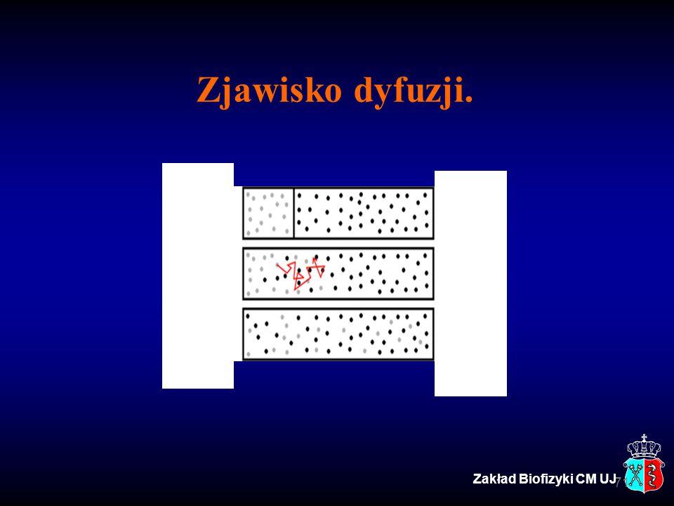 Zjawisko dyfuzji. 71 Zakład Biofizyki CM UJ
