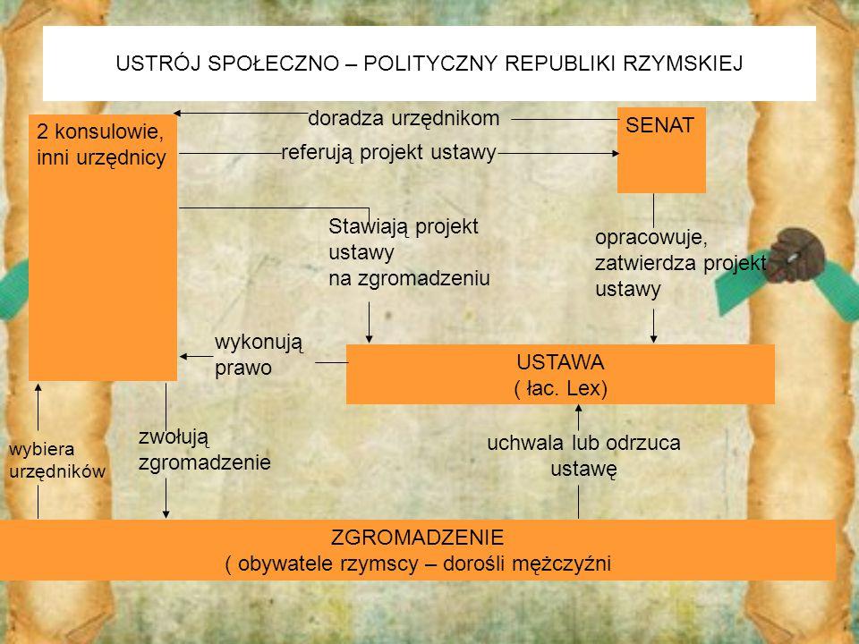 USTRÓJ SPOŁECZNO – POLITYCZNY REPUBLIKI RZYMSKIEJ