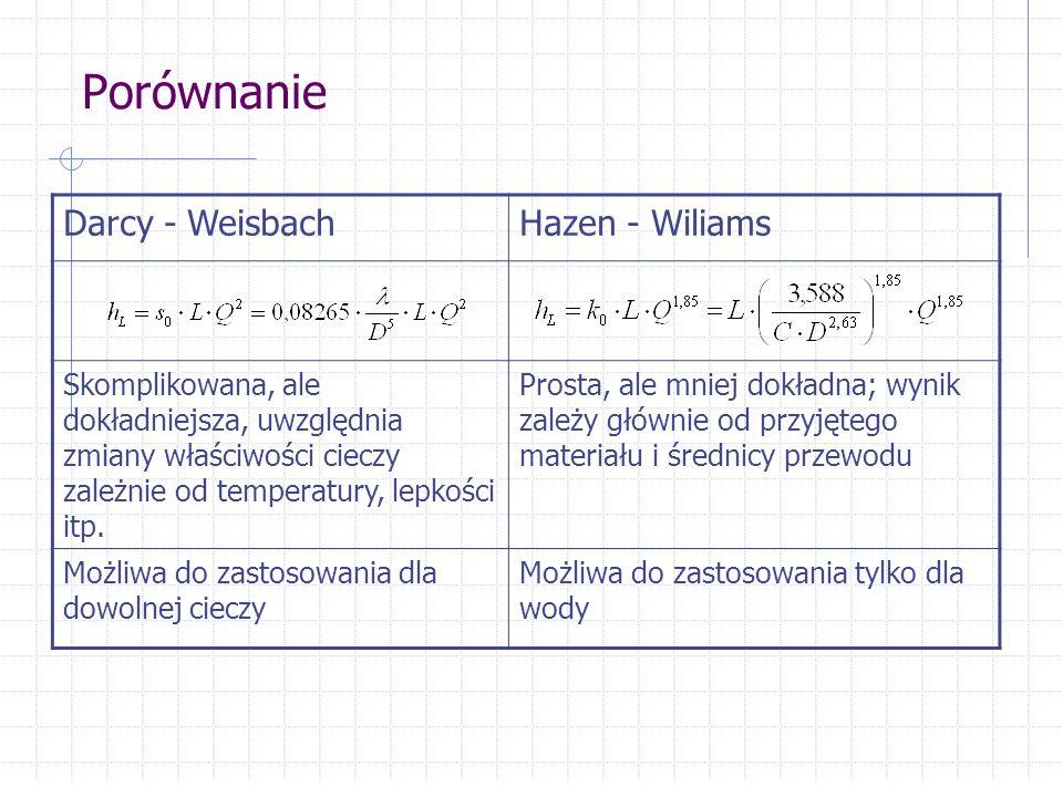Porównanie Darcy - Weisbach Hazen - Wiliams