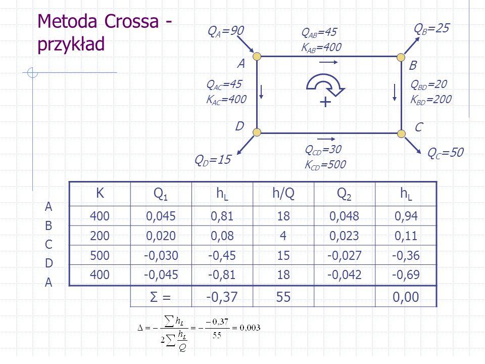 Metoda Crossa - przykład