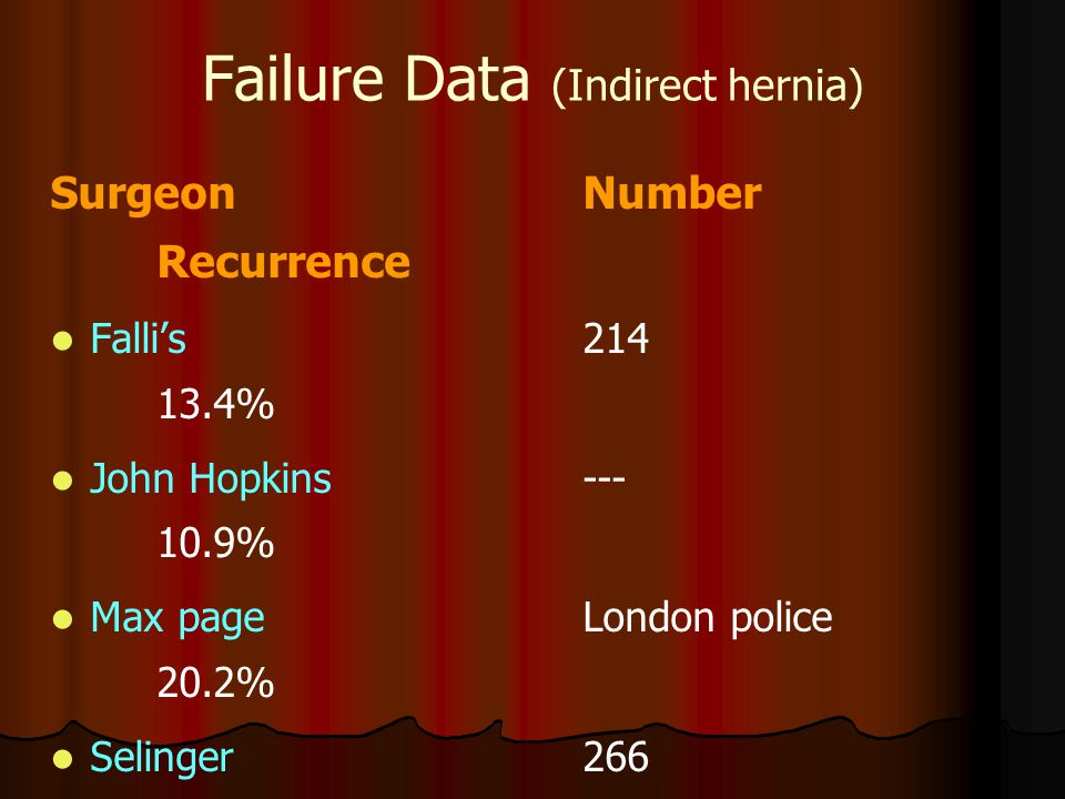 Failure Data (Indirect hernia)