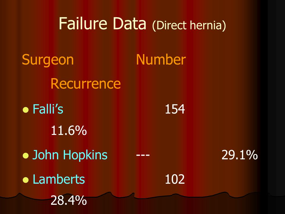 Failure Data (Direct hernia)